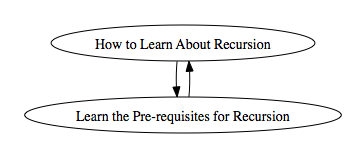 Learn Recursion